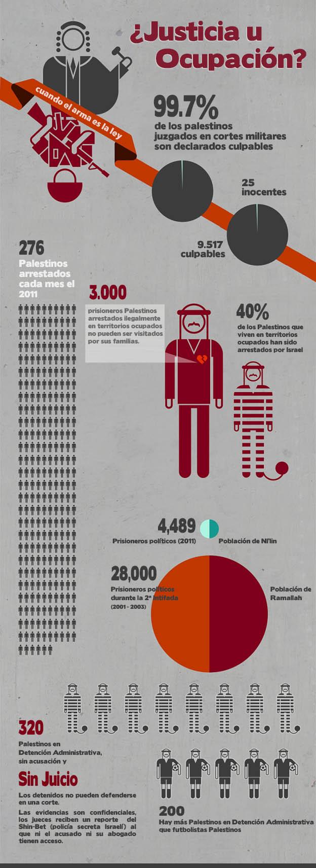Infografía: justicia militar Israelí para los Palestinos detenidos en territorios ocupados.