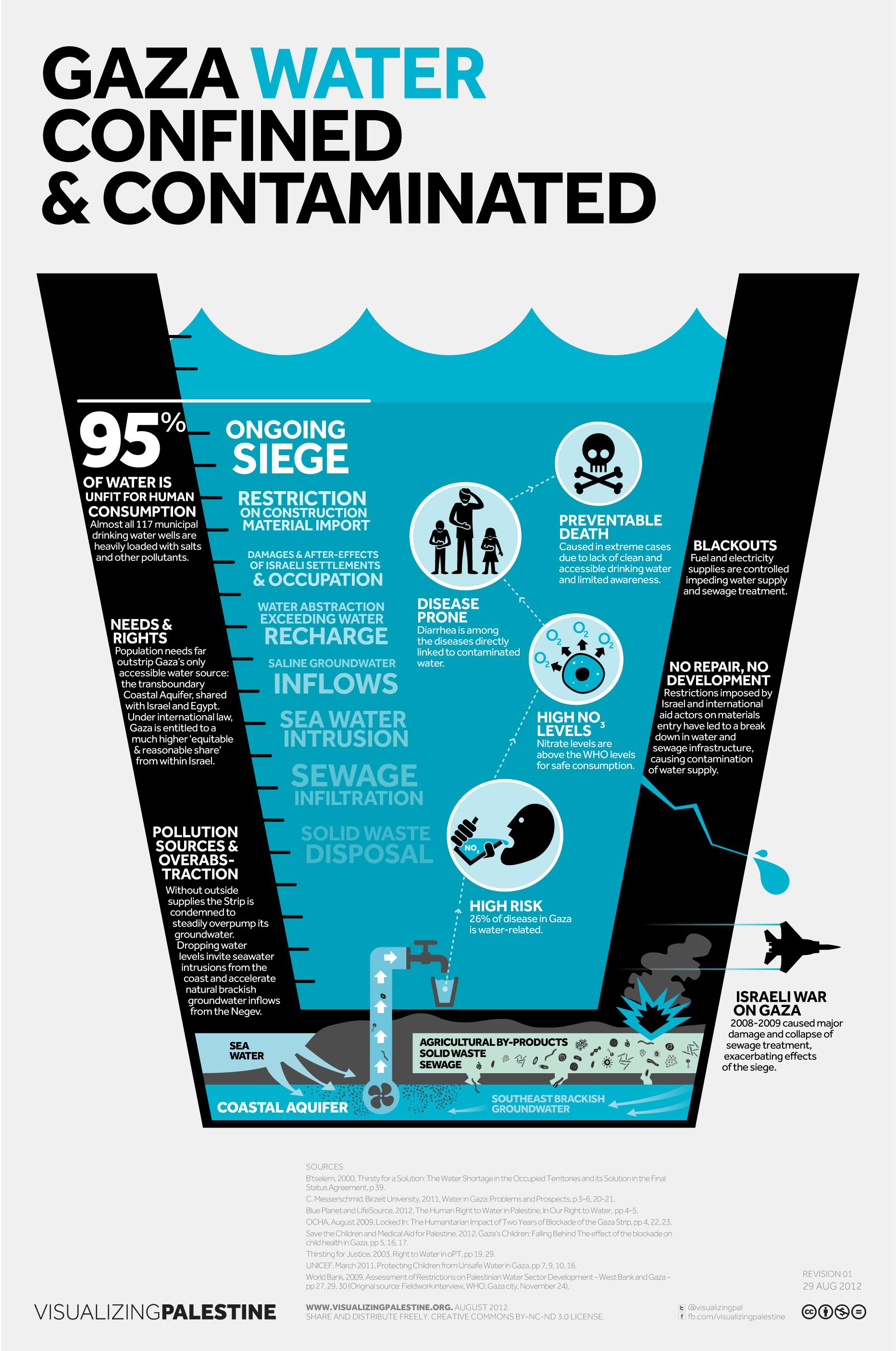 El Watergate Israel 237 Los Hechos Sobre El Agua En Palestina